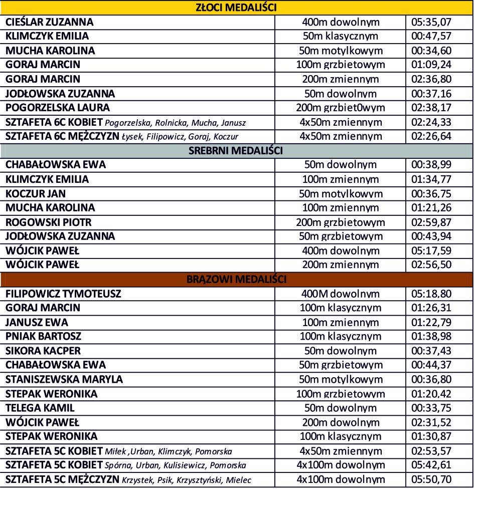 tabelka osiągnięć Sobota Pływacka  III 5.10.2013 N.Sącz