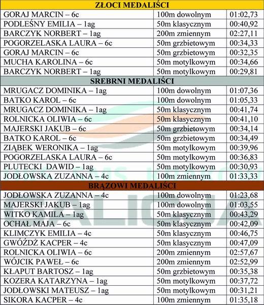 wyniki korona 19.10.2013